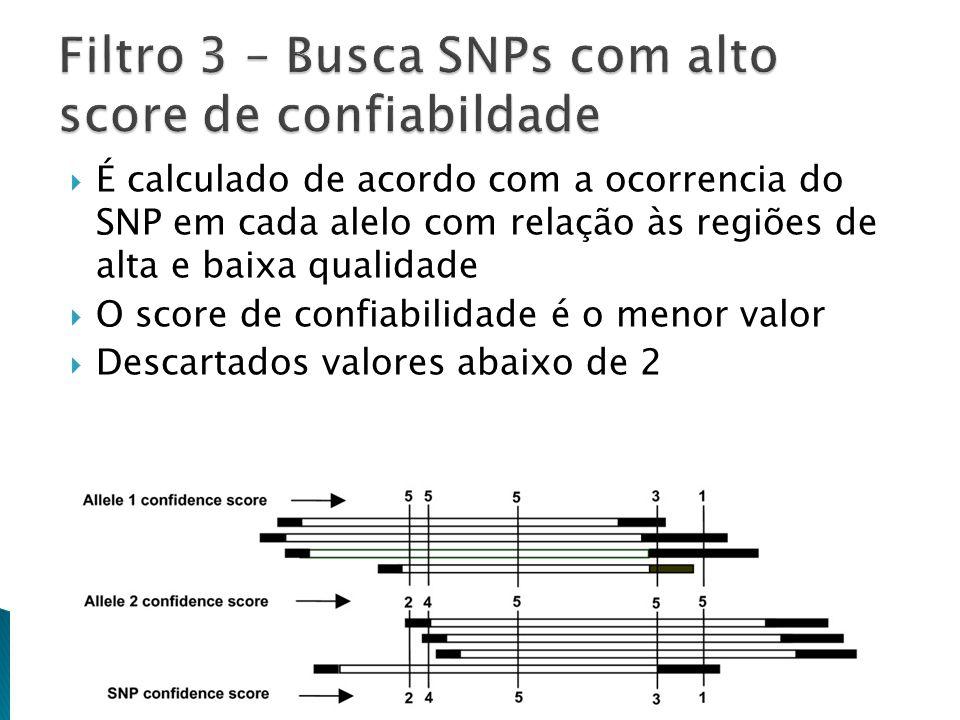 É calculado de acordo com a ocorrencia do SNP em cada alelo com relação às regiões de alta e baixa qualidade O score de confiabilidade é o menor valor Descartados valores abaixo de 2