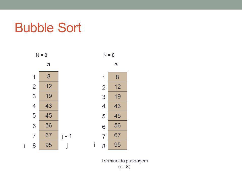 Bubble Sort N = 8 N = 8 8 12 19 43 45 56 67 95 a 8 12 19 43 45 56 67 95 a 8 7 6 5 4 3 2 1 i i 1 2 3 4 5 6 7 8 j j - 1 Término da passagem (i = 8)