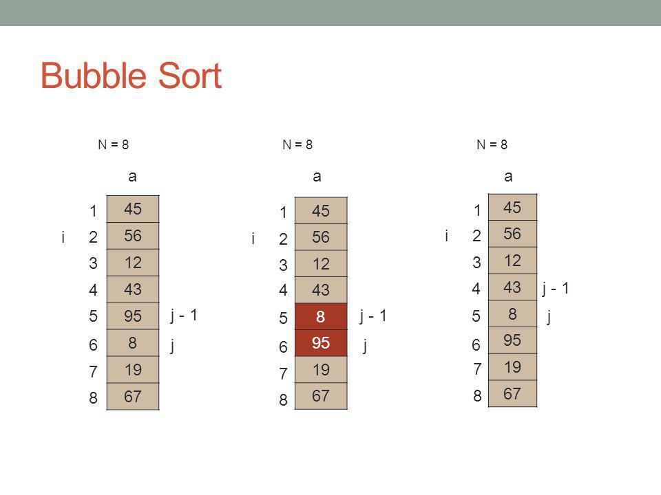 Bubble Sort N = 8 N = 8 N = 8 45 56 12 8 43 95 19 67 j j - 1 a 45 56 12 8 43 95 19 67 j j - 1 a 45 56 8 12 43 95 19 67 a j j - 1 8 7 6 5 4 3 2 1 i i 1 2 3 4 5 6 7 8 1 2 3 4 5 6 7 8 i