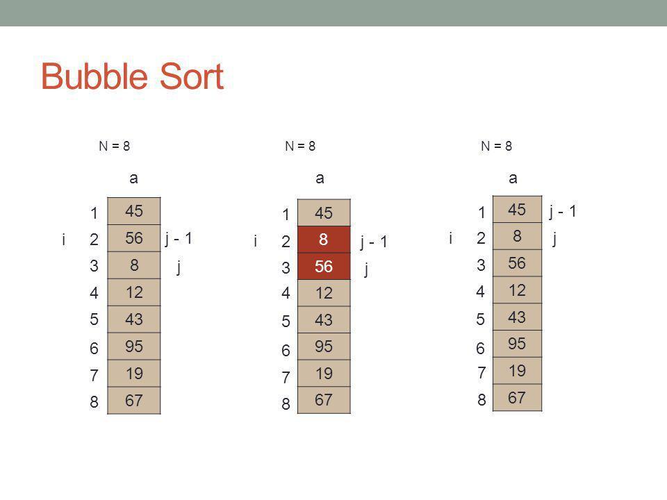 Bubble Sort N = 8 N = 8 N = 8 8 45 56 12 43 95 19 67 j j - 1 a 8 45 56 12 43 95 19 67 a 8 45 56 12 43 95 19 67 a j j - 1 8 7 6 5 4 3 2 1 i i 1 2 3 4 5 6 7 8 1 2 3 4 5 6 7 8 i Término da primeira passagem (i = 2)