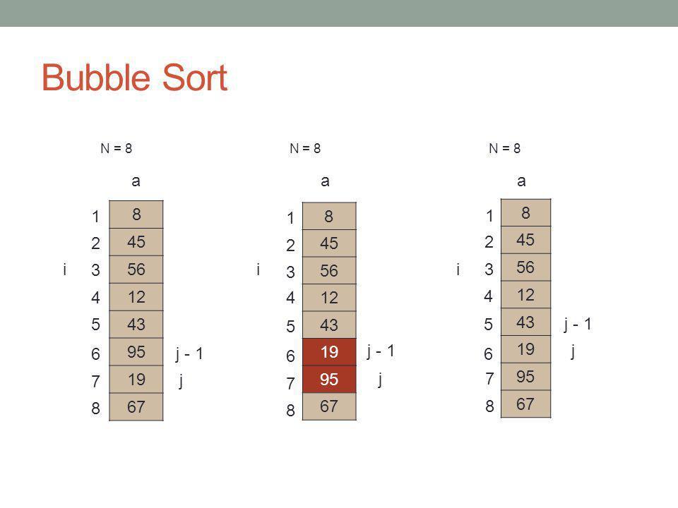 Bubble Sort N = 8 N = 8 N = 8 8 45 56 12 19 43 95 67 j j - 1 a 8 45 56 12 19 43 95 67 a 8 45 56 12 19 43 95 67 a j j - 1 8 7 6 5 4 3 2 1 ii 1 2 3 4 5 6 7 8 1 2 3 4 5 6 7 8 i j