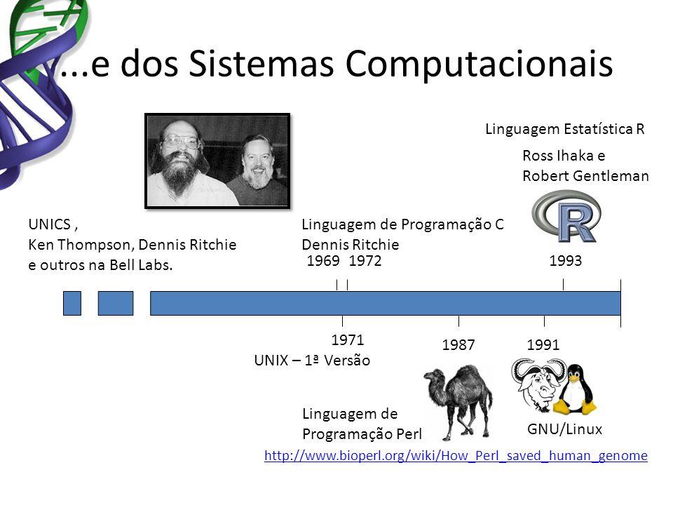 ...e dos Sistemas Computacionais 1991 GNU/Linux 1987 Linguagem de Programação Perl http://www.bioperl.org/wiki/How_Perl_saved_human_genome 19721969 19