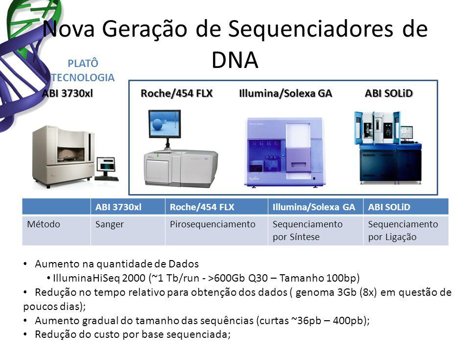 Nova Geração de Sequenciadores de DNA Roche/454 FLX Illumina/Solexa GA ABI SOLiD ABI 3730xl Roche/454 FLXIllumina/Solexa GAABI SOLiD MétodoSangerPiros