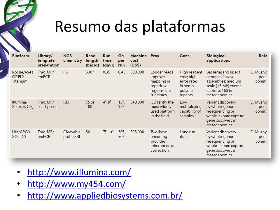 Resumo das plataformas http://www.illumina.com/ http://www.my454.com/ http://www.appliedbiosystems.com.br/
