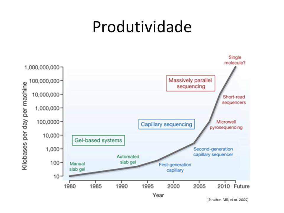 Produtividade [Stratton MR, et al. 2009]