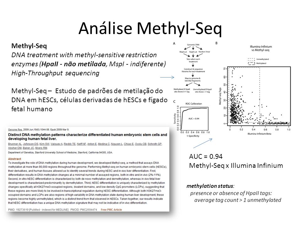 Análise Methyl-Seq Methyl-Seq DNA treatment with methyl-sensitive restriction enzymes (HpaII - não metilada, MspI - indiferente) High-Throughput seque