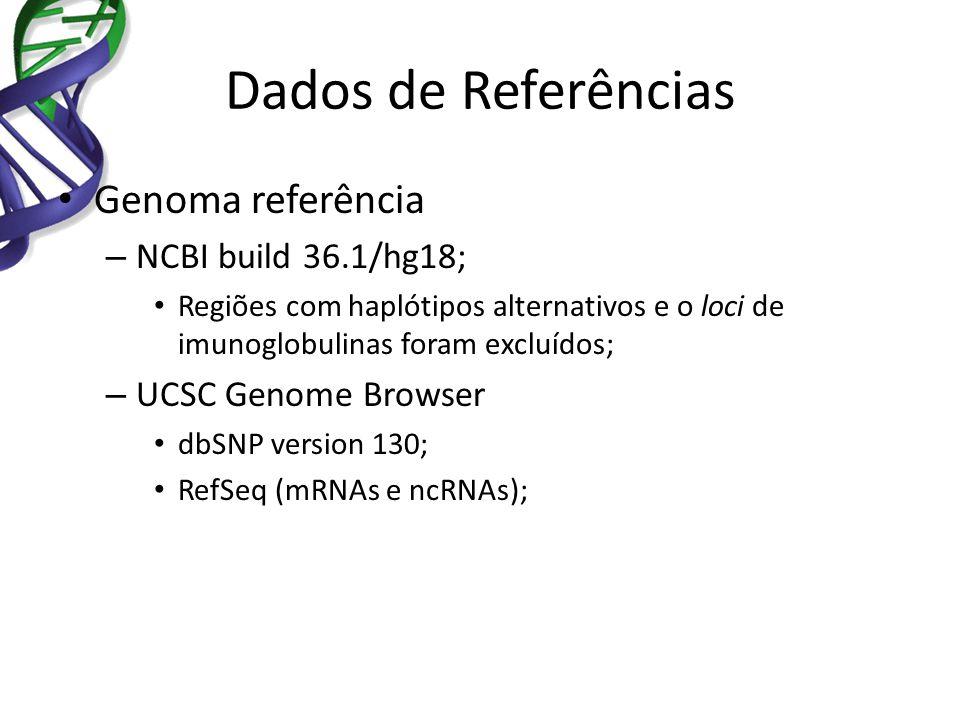 Dados de Referências Genoma referência – NCBI build 36.1/hg18; Regiões com haplótipos alternativos e o loci de imunoglobulinas foram excluídos; – UCSC