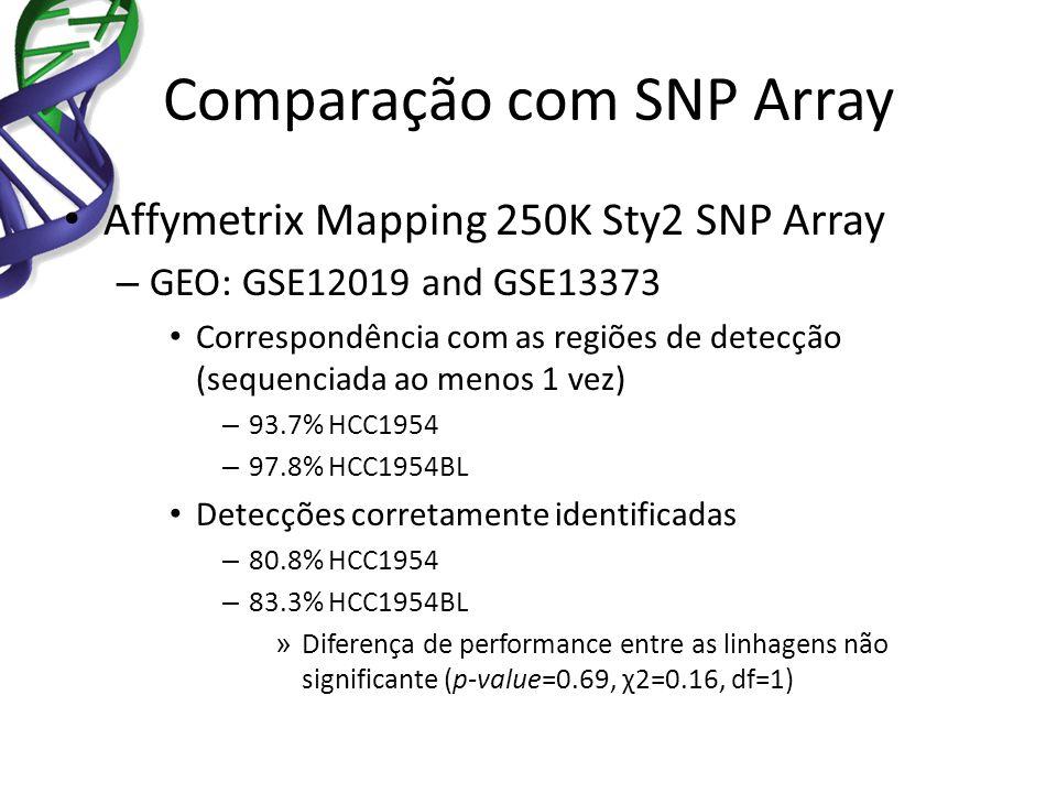 Comparação com SNP Array Affymetrix Mapping 250K Sty2 SNP Array – GEO: GSE12019 and GSE13373 Correspondência com as regiões de detecção (sequenciada a