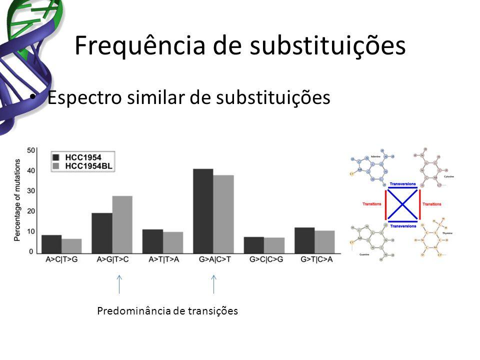 Frequência de substituições Espectro similar de substituições Predominância de transições