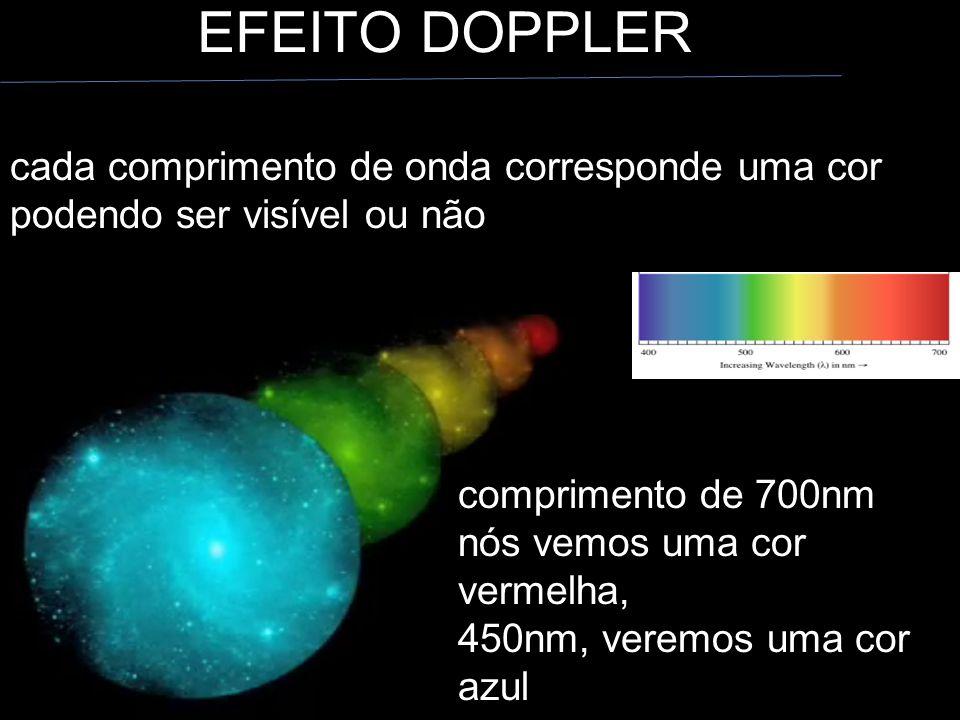 EFEITO DOPPLER cada comprimento de onda corresponde uma cor podendo ser visível ou não comprimento de 700nm nós vemos uma cor vermelha, 450nm, veremos uma cor azul