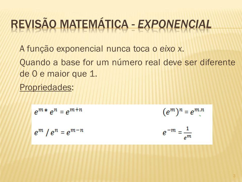 A função exponencial nunca toca o eixo x.