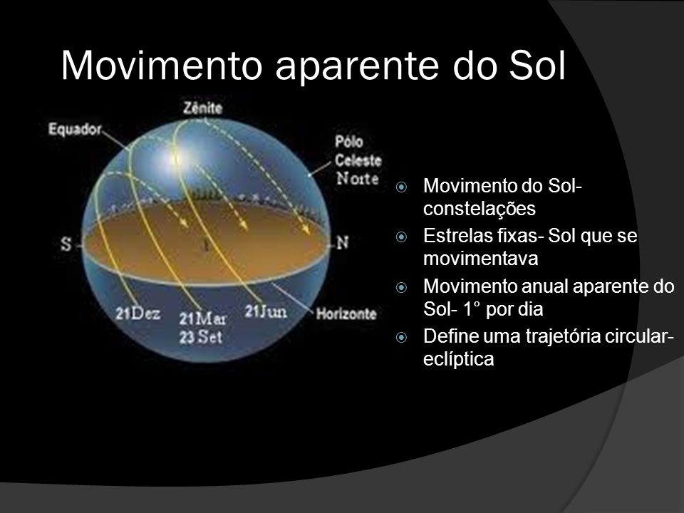 Movimento aparente do Sol Movimento do Sol- constelações Estrelas fixas- Sol que se movimentava Movimento anual aparente do Sol- 1° por dia Define uma