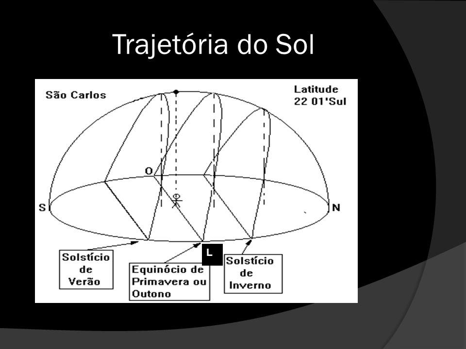 Trajetória do Sol L