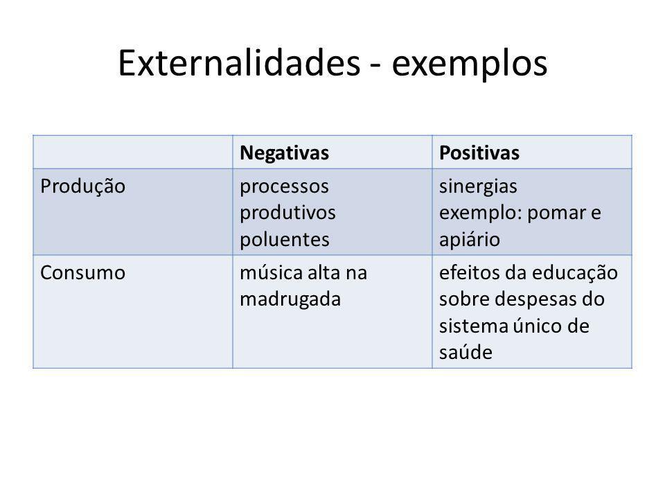 Externalidades - exemplos NegativasPositivas Produçãoprocessos produtivos poluentes sinergias exemplo: pomar e apiário Consumomúsica alta na madrugada