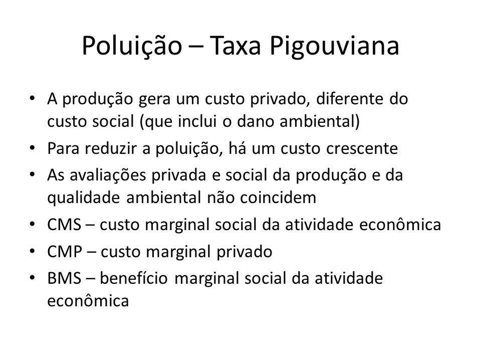 Poluição – Taxa Pigouviana A produção gera um custo privado, diferente do custo social (que inclui o dano ambiental) Para reduzir a poluição, há um cu