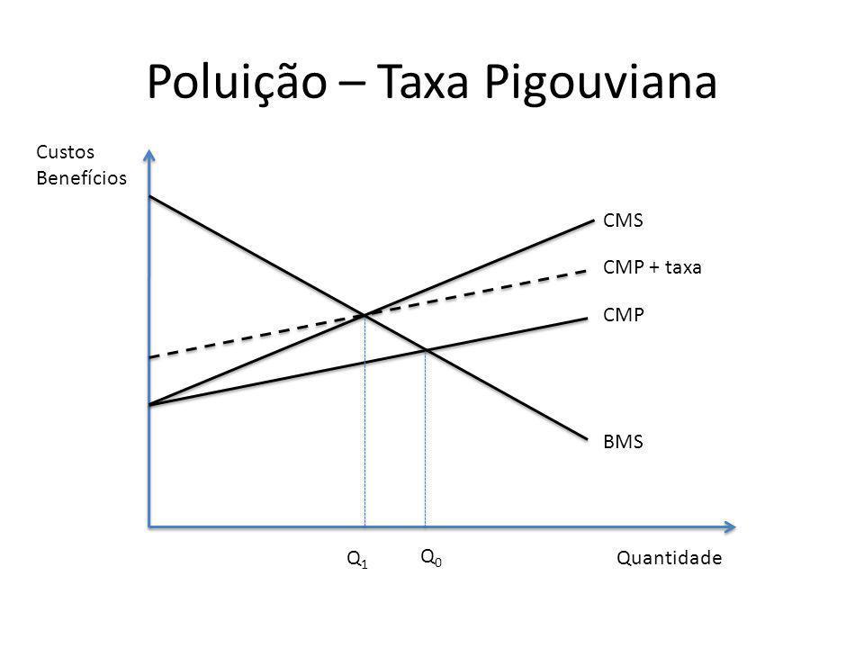 Poluição – Taxa Pigouviana Quantidade Custos Benefícios BMS CMP CMS Q0Q0 Q1Q1 CMP + taxa