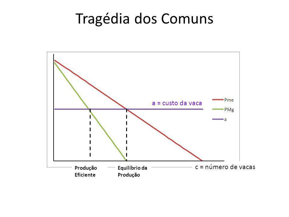 a = custo da vaca Tragédia dos Comuns c = número de vacas Produção Eficiente Equilíbrio da Produção