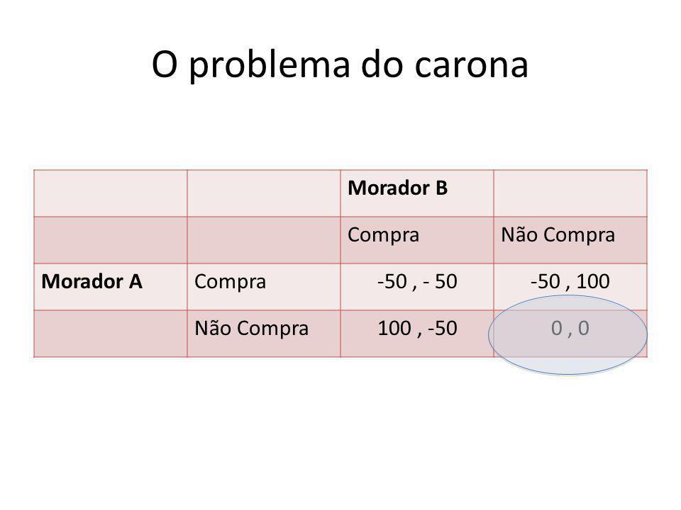 O problema do carona Morador B CompraNão Compra Morador ACompra-50, - 50-50, 100 Não Compra100, -500, 0
