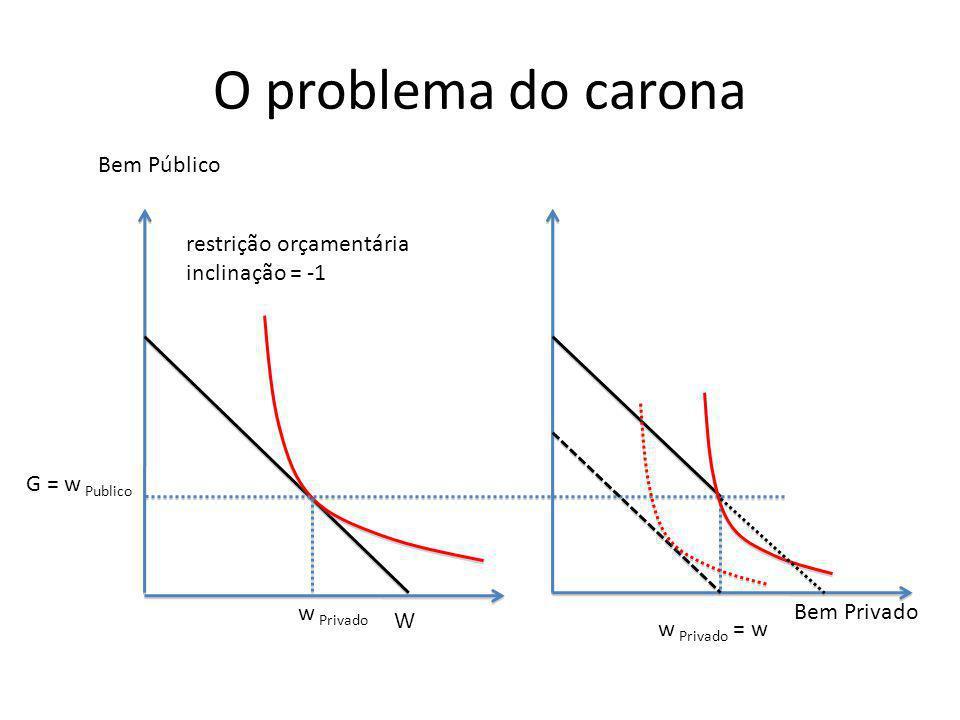 O problema do carona Bem Público Bem Privado w Privado G = w Publico restrição orçamentária inclinação = -1 W w Privado = w