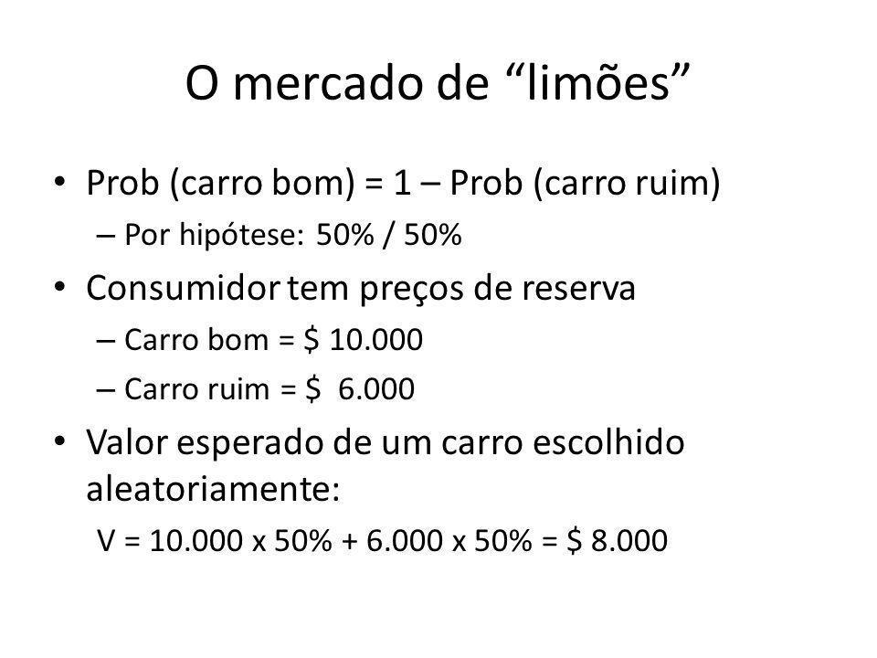 O mercado de limões Prob (carro bom) = 1 – Prob (carro ruim) – Por hipótese: 50% / 50% Consumidor tem preços de reserva – Carro bom = $ 10.000 – Carro