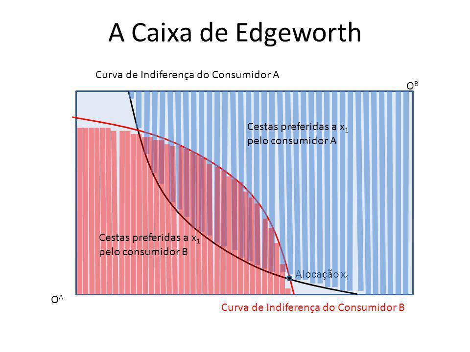 A Caixa de Edgeworth OAOA OBOB Curva de Indiferença do Consumidor A Curva de Indiferença do Consumidor B Alocação x 1 Cestas preferidas a x 1 pelo con