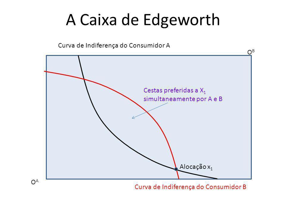 A Caixa de Edgeworth OAOA OBOB Curva de Indiferença do Consumidor A Curva de Indiferença do Consumidor B Alocação x 1 Cestas preferidas a X 1 simultan