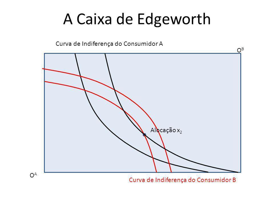 A Caixa de Edgeworth OAOA OBOB Curva de Indiferença do Consumidor A Curva de Indiferença do Consumidor B Alocação x 2