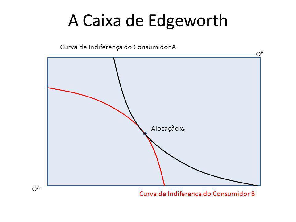 A Caixa de Edgeworth OAOA OBOB Curva de Indiferença do Consumidor A Curva de Indiferença do Consumidor B Alocação x 3