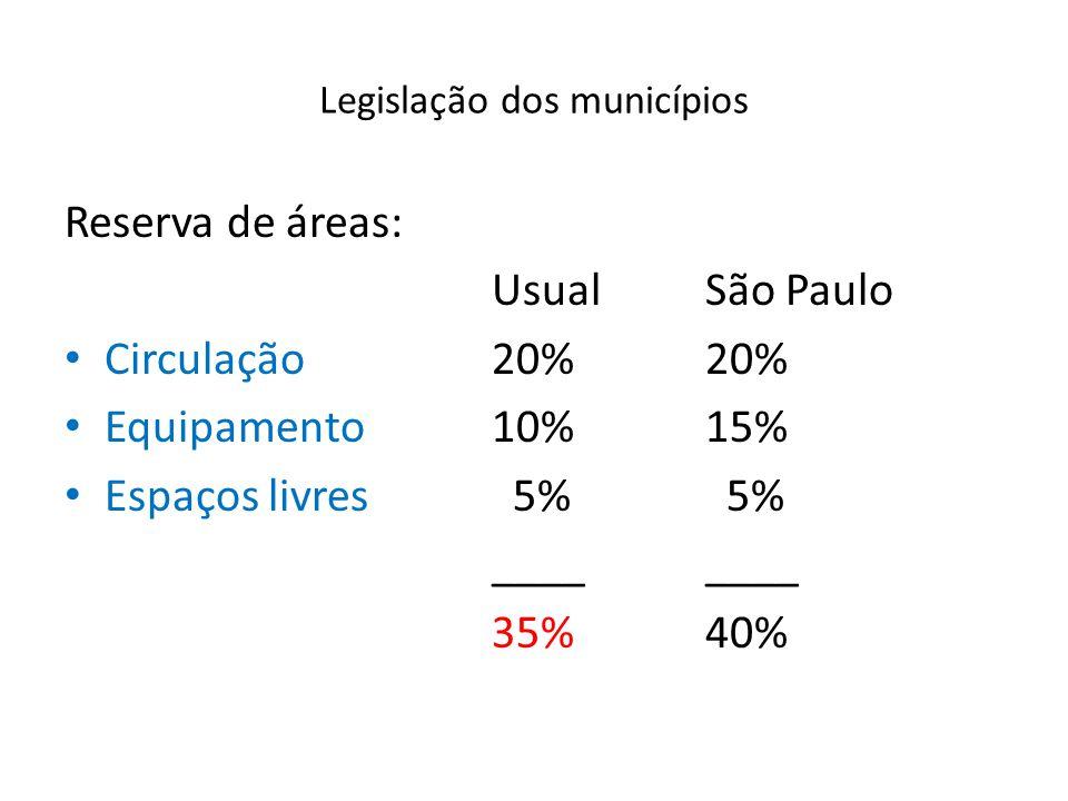 Legislação dos municípios Reserva de áreas: UsualSão Paulo Circulação20%20% Equipamento10%15% Espaços livres 5% 5%____ 35%40%
