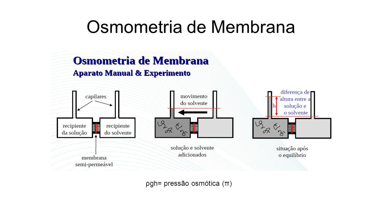 Osmometria de Membrana ρgh= pressão osmótica (π)