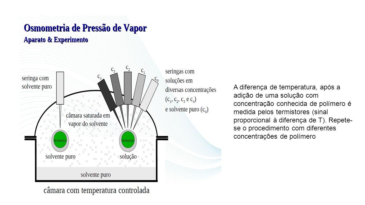 A diferença de temperatura, após a adição de uma solução com concentração conhecida de polímero é medida pelos termistores (sinal proporcional à difer