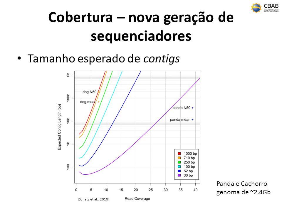 Cobertura – nova geração de sequenciadores Tamanho esperado de contigs Panda e Cachorro genoma de ~2.4Gb [Schatz et al., 2010]