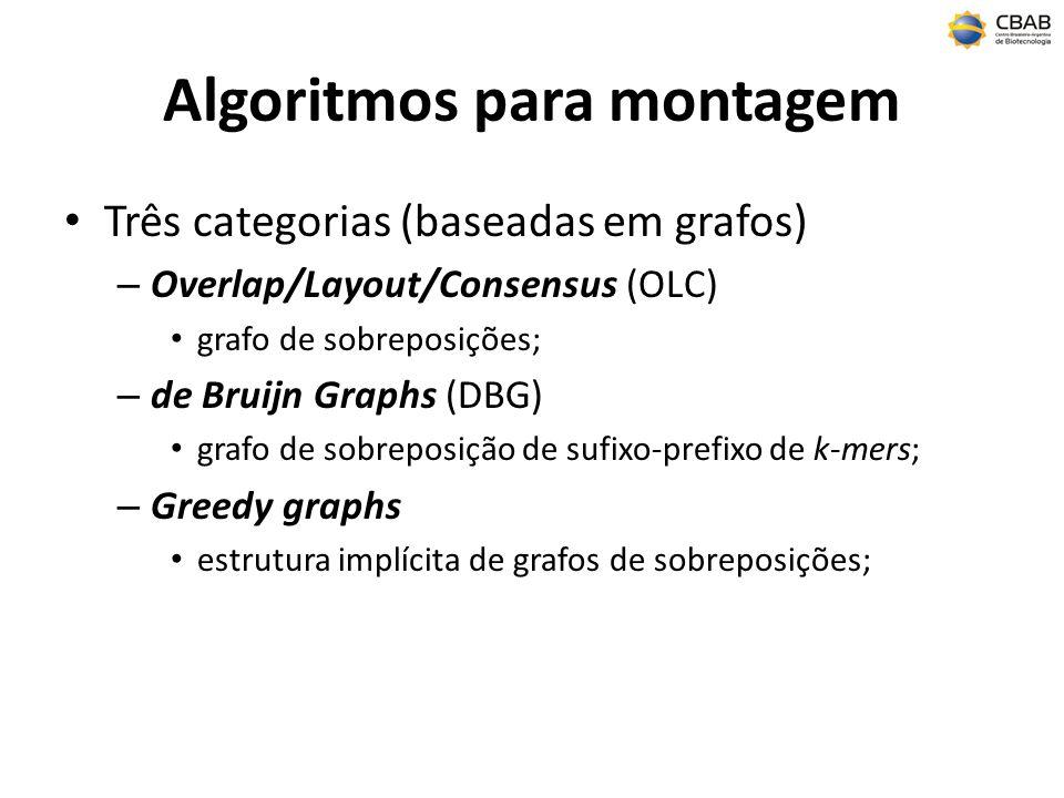 Algoritmos para montagem Três categorias (baseadas em grafos) – Overlap/Layout/Consensus (OLC) grafo de sobreposições; – de Bruijn Graphs (DBG) grafo de sobreposição de sufixo-prefixo de k-mers; – Greedy graphs estrutura implícita de grafos de sobreposições;