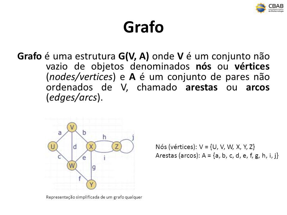 Grafo Grafo é uma estrutura G(V, A) onde V é um conjunto não vazio de objetos denominados nós ou vértices (nodes/vertices) e A é um conjunto de pares não ordenados de V, chamado arestas ou arcos (edges/arcs).
