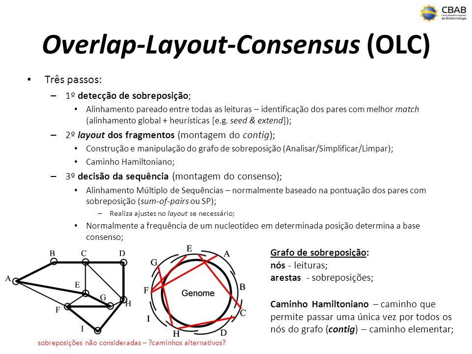 Overlap-Layout-Consensus (OLC) Três passos: – 1º detecção de sobreposição; Alinhamento pareado entre todas as leituras – identificação dos pares com melhor match (alinhamento global + heurísticas [e.g.