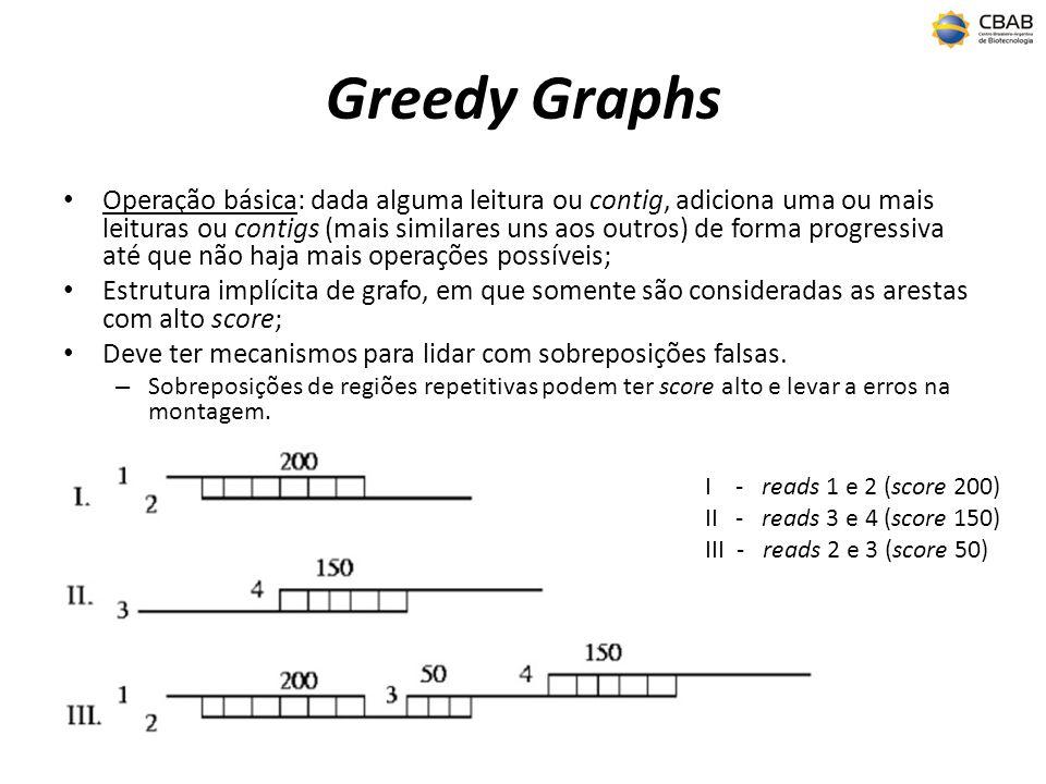 Softwares montadores (Greedy) Baseados em grafos do tipo Greedy: – SSAKE (http://www.bcgsc.ca/platform/bioinfo/software/ssake)http://www.bcgsc.ca/platform/bioinfo/software/ssake genomas Solexa (Warren, R.L.