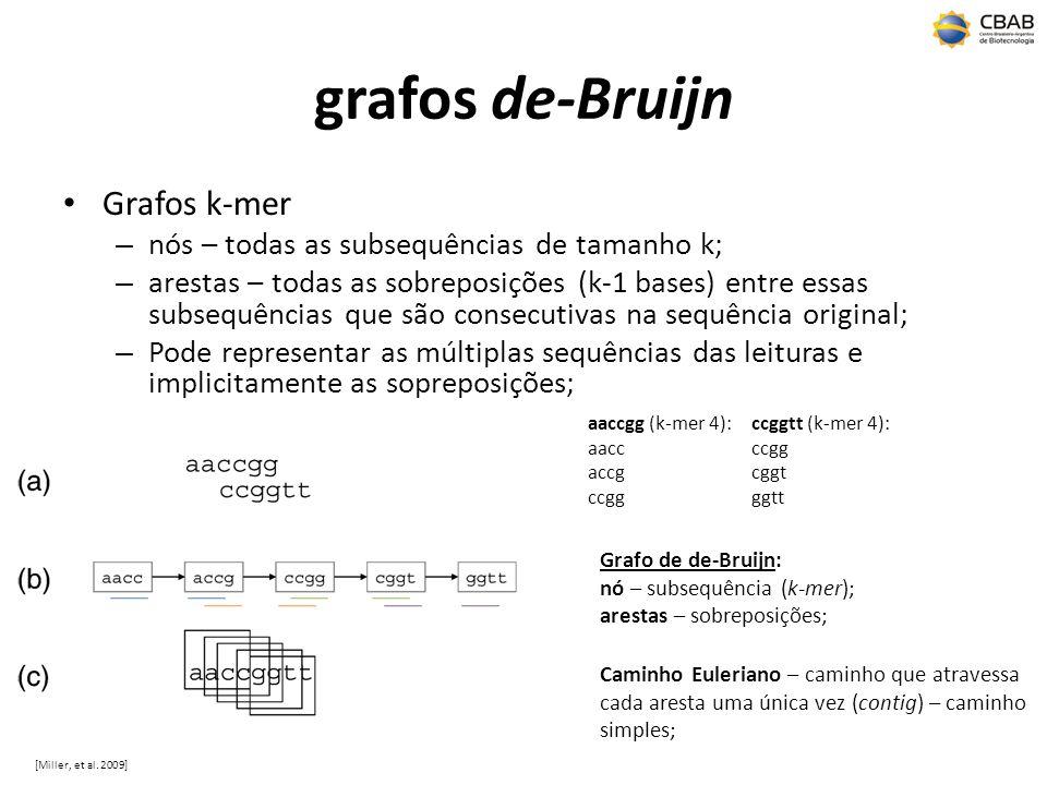 grafos de-Bruijn Grafos k-mer – nós – todas as subsequências de tamanho k; – arestas – todas as sobreposições (k-1 bases) entre essas subsequências que são consecutivas na sequência original; – Pode representar as múltiplas sequências das leituras e implicitamente as sopreposições; aaccgg (k-mer 4): aacc accg ccgg ccggtt (k-mer 4): ccgg cggt ggtt [Miller, et al.