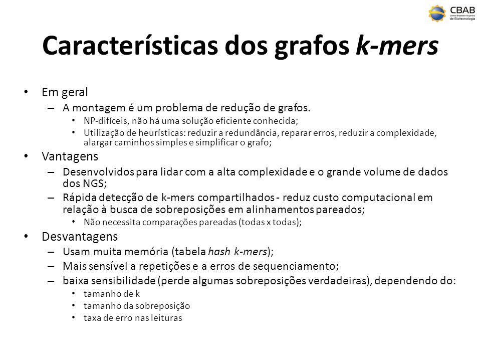 Características dos grafos k-mers Em geral – A montagem é um problema de redução de grafos.