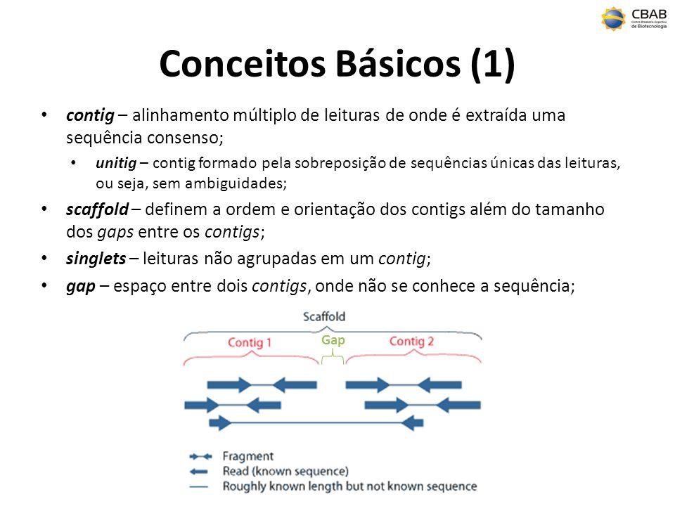 Gap Conceitos Básicos (1) contig – alinhamento múltiplo de leituras de onde é extraída uma sequência consenso; unitig – contig formado pela sobreposição de sequências únicas das leituras, ou seja, sem ambiguidades; scaffold – definem a ordem e orientação dos contigs além do tamanho dos gaps entre os contigs; singlets – leituras não agrupadas em um contig; gap – espaço entre dois contigs, onde não se conhece a sequência;