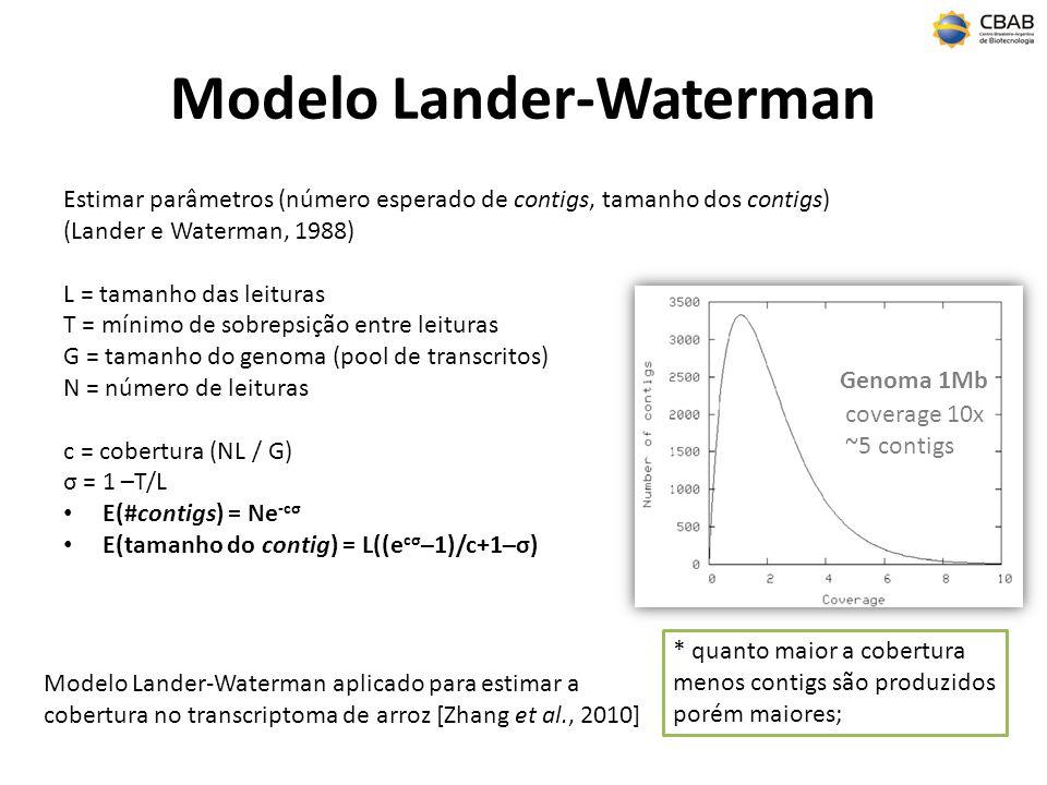 Modelo Lander-Waterman Estimar parâmetros (número esperado de contigs, tamanho dos contigs) (Lander e Waterman, 1988) L = tamanho das leituras T = mínimo de sobrepsição entre leituras G = tamanho do genoma (pool de transcritos) N = número de leituras c = cobertura (NL / G) σ = 1 –T/L E(#contigs) = Ne -cσ E(tamanho do contig) = L((e cσ –1)/c+1–σ) Modelo Lander-Waterman aplicado para estimar a cobertura no transcriptoma de arroz [Zhang et al., 2010] Genoma 1Mb coverage 10x ~5 contigs * quanto maior a cobertura menos contigs são produzidos porém maiores;
