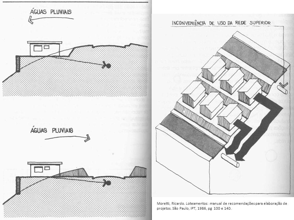 Moretti, Ricardo. Loteamentos: manual de recomendações para elaboração de projetos. São Paulo, IPT, 1986, pg 100 e 140.