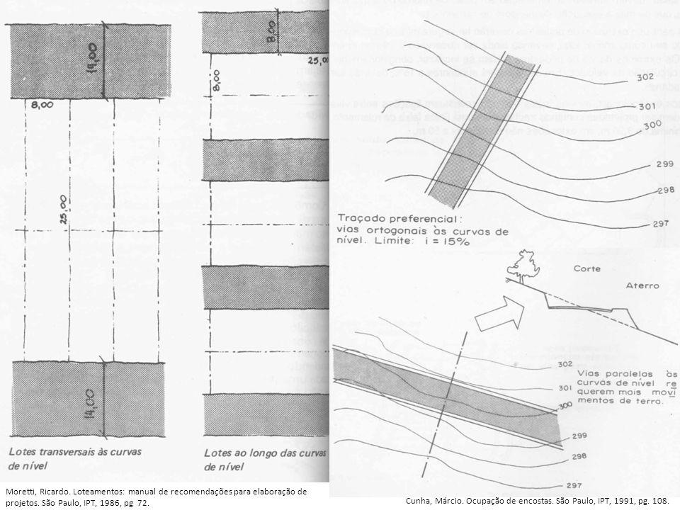 Moretti, Ricardo. Loteamentos: manual de recomendações para elaboração de projetos. São Paulo, IPT, 1986, pg 72. Cunha, Márcio. Ocupação de encostas.
