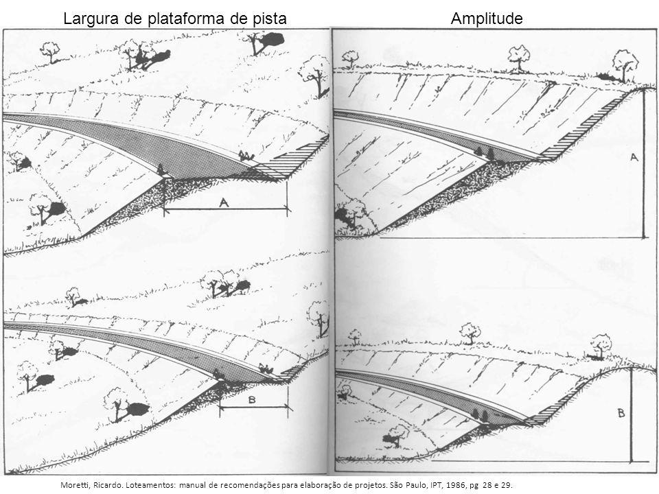 Largura de plataforma de pista Amplitude Moretti, Ricardo. Loteamentos: manual de recomendações para elaboração de projetos. São Paulo, IPT, 1986, pg