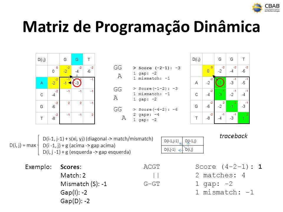 Matriz de Programação Dinâmica Exemplo: ACGT || G-GT Scores: Match: 2 Mismatch (S): -1 Gap(I): -2 Gap(D): -2 Score (4-2-1): 1 2 matches: 4 1 gap: -2 1
