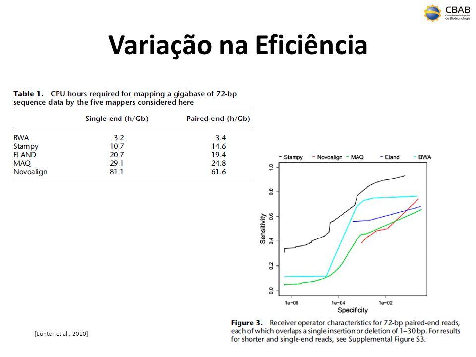 Variação na Eficiência [Lunter et al., 2010]