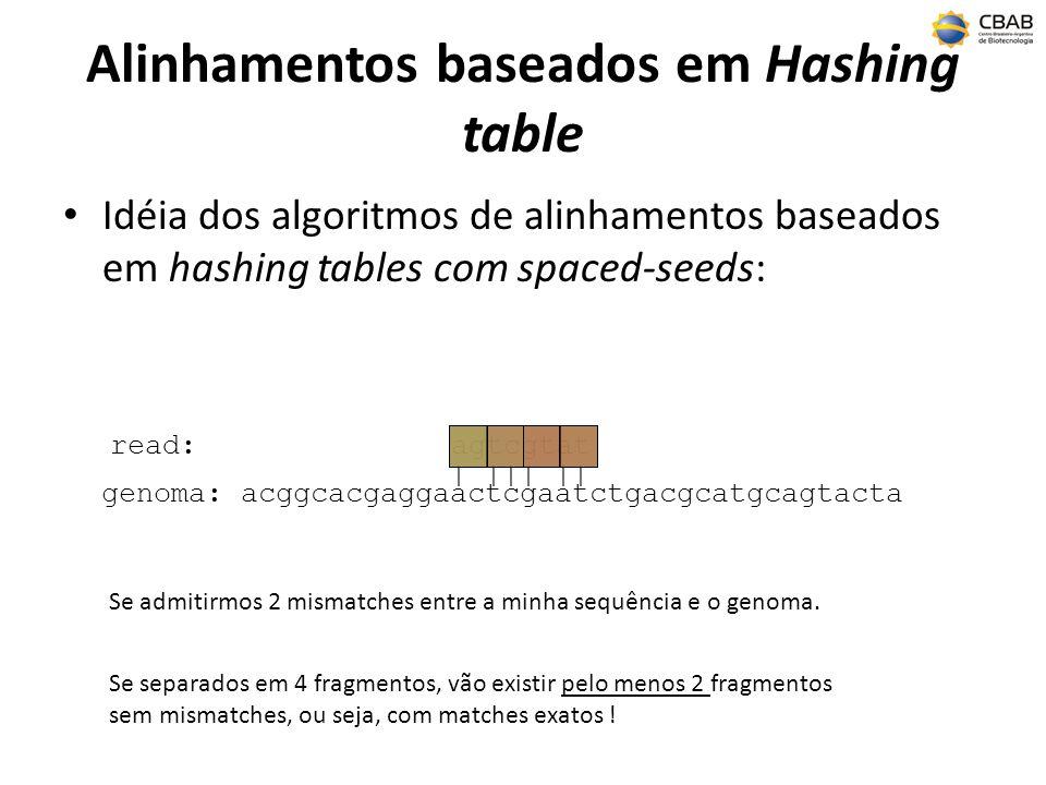 Alinhamentos baseados em Hashing table Idéia dos algoritmos de alinhamentos baseados em hashing tables com spaced-seeds: genoma: acggcacgaggaactcgaatc