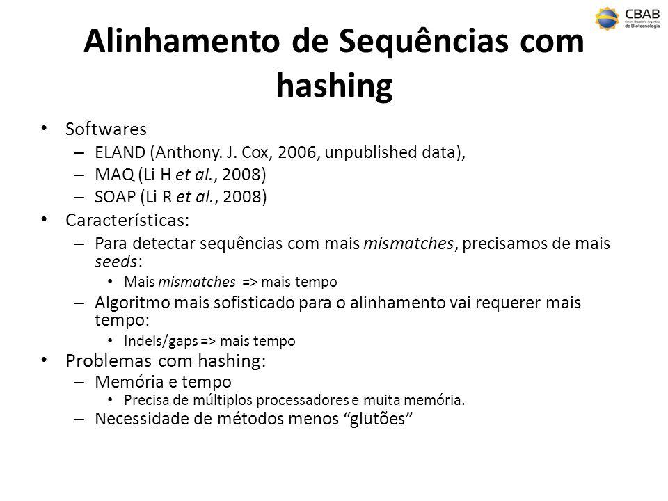 Alinhamento de Sequências com hashing Softwares – ELAND (Anthony. J. Cox, 2006, unpublished data), – MAQ (Li H et al., 2008) – SOAP (Li R et al., 2008