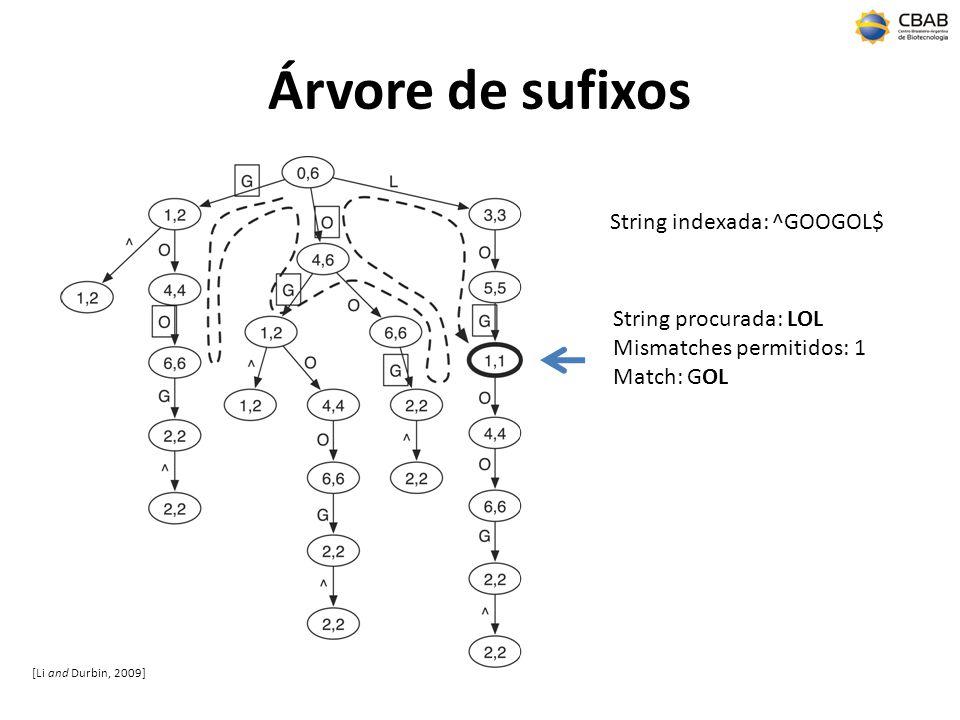 Árvore de sufixos String indexada: ^GOOGOL$ String procurada: LOL Mismatches permitidos: 1 Match: GOL [Li and Durbin, 2009]