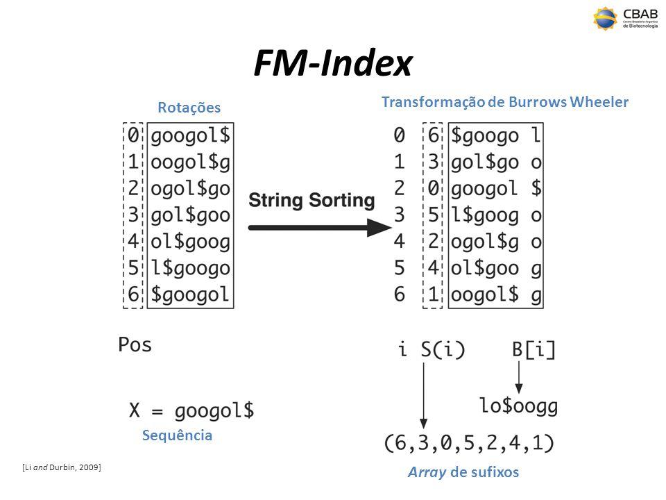FM-Index [Li and Durbin, 2009] Array de sufixos Transformação de Burrows Wheeler Sequência Rotações
