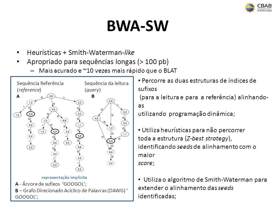 BWA-SW Heurísticas + Smith-Waterman-like Apropriado para sequências longas (> 100 pb) – Mais acurado e ~10 vezes mais rápido que o BLAT A - Árvore de